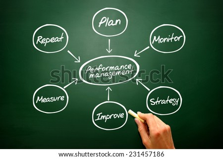 Performance management flow chart diagram, business strategy on blackboard - stock photo