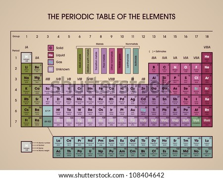 Periodic table of elements with atomic symbol, number, weight and name. - stock photo