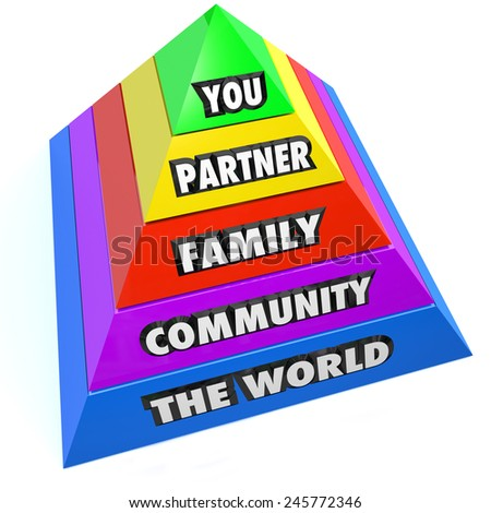 Personal connections illustrated on a pyramid of steps with words You, Partner, Family, Community and The World to illustrate a social network of people close to you