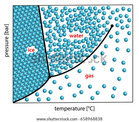 Phase diagram h 2 o solid liquid gas stock illustration 658968838 phase diagram of h2o solid liquid gas demonstrated with little balls ccuart Images