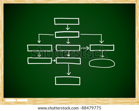 Plan analysis flow chart schema on Green board with wooden frame