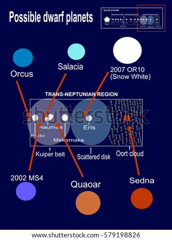 dwarf planets positions - photo #6