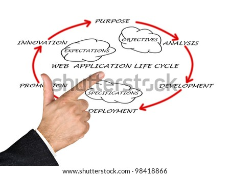 Presentation of web application lifecycle - stock photo