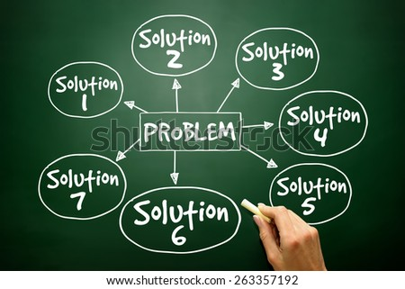 Problem solving aid mind map business concept on blackboard - stock photo