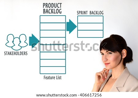 Product backlog. Agile software development