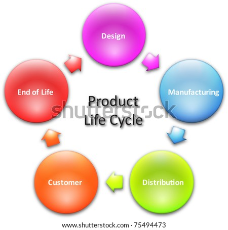 Product lifecycle marketing business diagram management concept chart illustration - stock photo