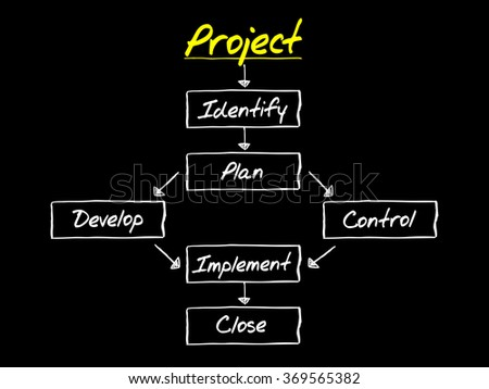 PROJECT flow chart, business concept background