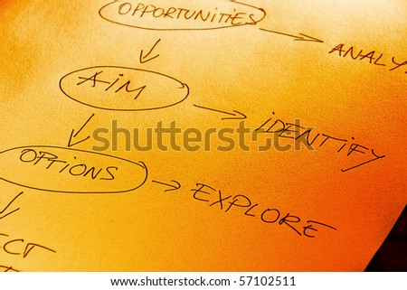 Project management mind map with work flow - stock photo
