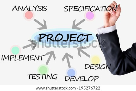 Project management versus software implementation with businessman hand drawing at a presentation - stock photo