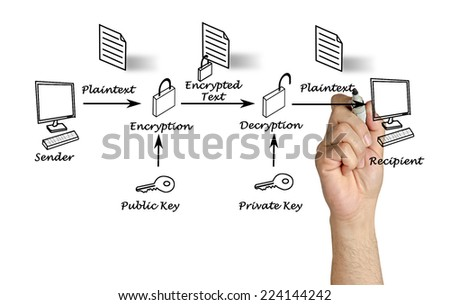 Public key encryption - stock photo