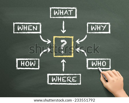 questions flow chart drawn by hand isolated on blackboard - stock photo