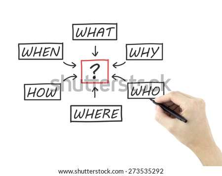 questions flow chart drawn by man's hand isolated on white background