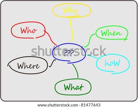 Raster: 6W diagram for problem solving - stock photo