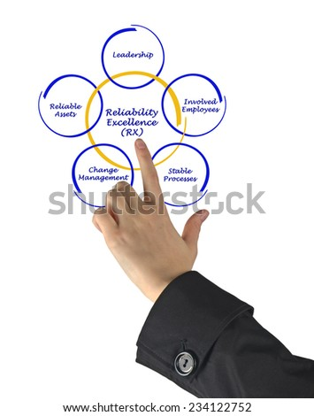 Reliability Excellence (RX) - stock photo