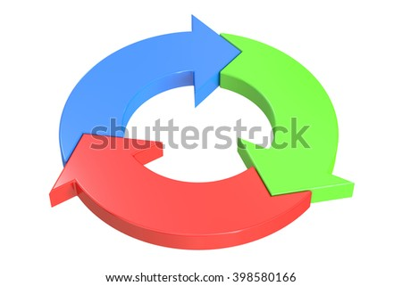Ring diagram of three colored arrows, 3D rendering