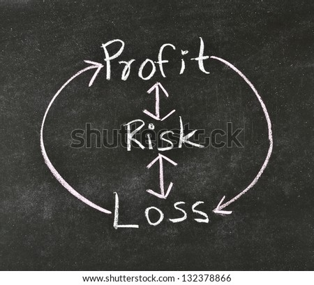 risk management concept written on blackboard