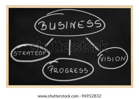 School blackboard (chalkboard) with business related words - stock photo
