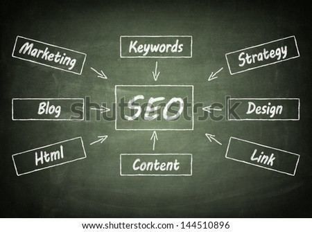 Search engine optimization  flow chart concept on chalkboard