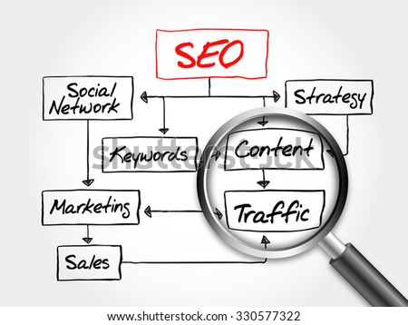 SEO (Search Engine Optimization) diagram, flow chart with magnifying glass, concept - stock photo