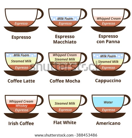 Set of 9 kinds of coffee: espresso, late, cappuccino, mocha, Irish coffee, americano, breve. Coffee drinks illustration. Coffee drinks jpeg