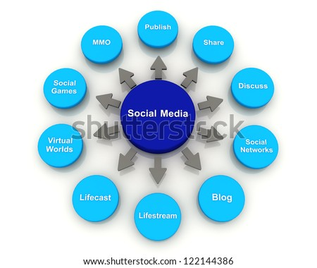 Social Media Concept Circle Diagram chart 3D render - stock photo