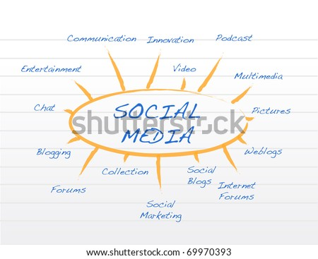 Social media mind map - stock photo