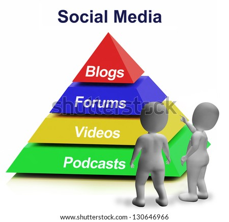 Social Media Pyramid Shows Blogs Foruns And Podcasts