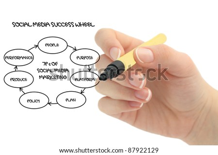 social media success wheel - stock photo