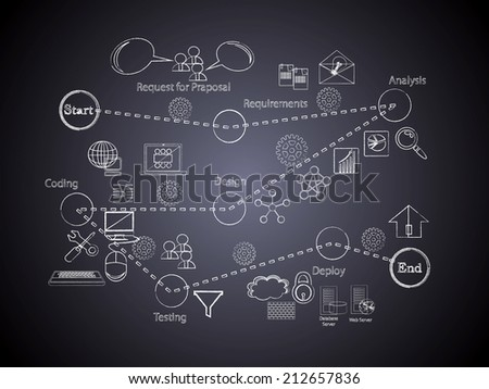 Software Development Life Cycle icon collection Black Board written with Chalk on Black Board - stock photo