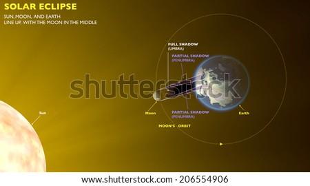 Solar eclipse, space earth moon sun - stock photo