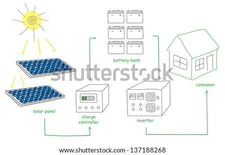 Drawing of solar energy transformation diagram diy enthusiasts solar panel energy scheme doodles sketch stock illustration rh shutterstock com diagram of photosynthesis energy transformation ccuart Gallery