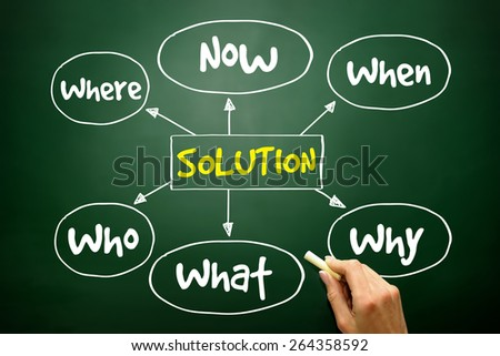 Solution plan mind map business concept on blackboard - stock photo
