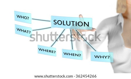 Solution to the Who What Where When Why or 5 W's questions. A woman pushes the solution button then will get all the answers. Picture concept. - stock photo