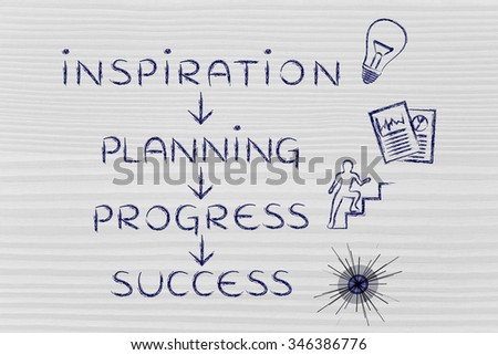 steps to accomplish your goals: inspiration, planning, progress, success