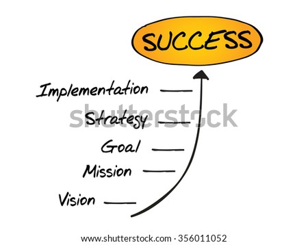 Steps to Success timeline, business concept
