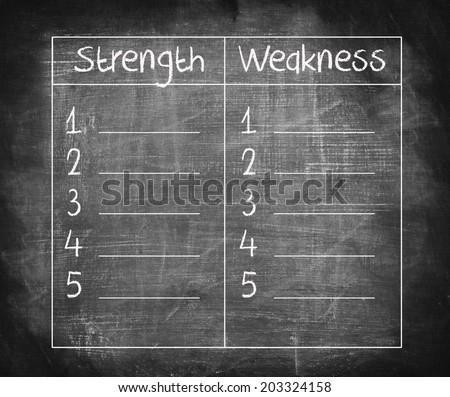 weakness list