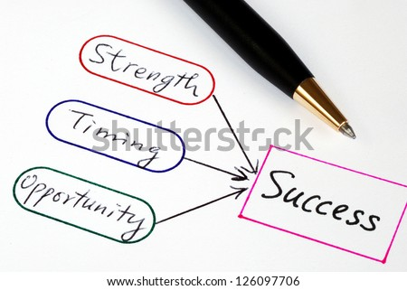 Strength, Timing, and Opportunity are the elements to Success - stock photo