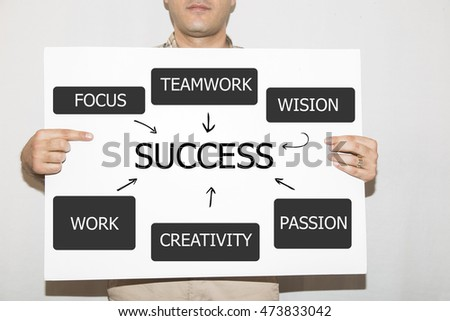 success concept flowchart hand drawing on whiteboard
