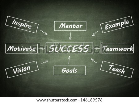 Success concept: Success flow chart on blackboard - stock photo