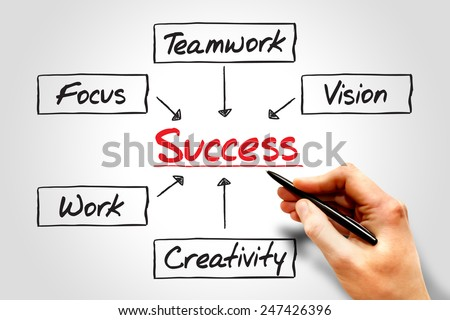 Success flow chart, business concept process - stock photo