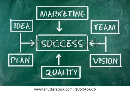 Success flow chart made with white chalk on a green  blackboard - stock photo
