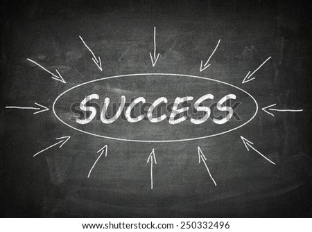 Success process information concept on black chalkboard.