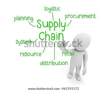 the supply chain concept A supply chain is a network between a company and its suppliers to produce and distribute a specific product, and the supply chain represents the steps it takes to get the product or service to.