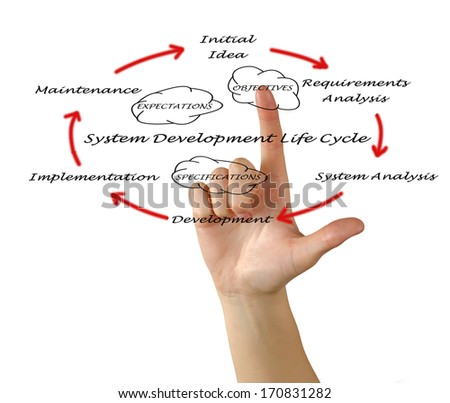 System development life cycle  - stock photo