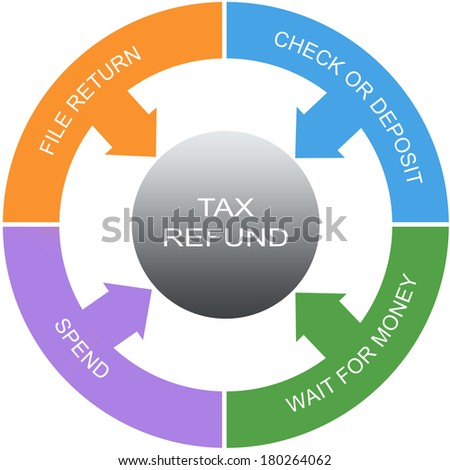 Tax Refund Word Circles Concept with great terms such as file return, spend and more.