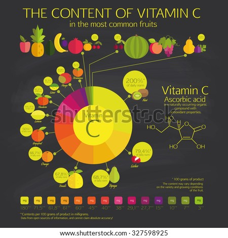 An analysis of the concetration of ascorbic acid in lemon and lime