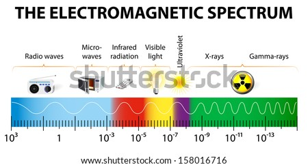 stock photo the electromagnetic spectrum vector diagram different types of electromagnetic radiation by their 158016716 electromagnetic stock images, royalty free images & vectors Wave Diagram Labeled at crackthecode.co