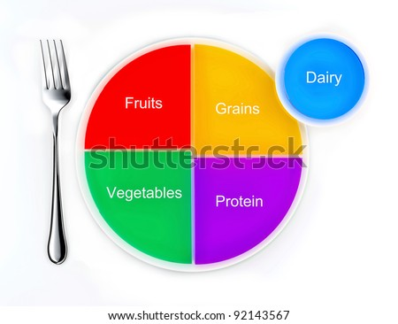 The food groups represented as a pie chart on a plate, the new my ...