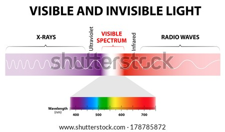 The spectrum of waves includes infrared rays, visible light, ultraviolet rays or uv, and X-rays. - stock photo