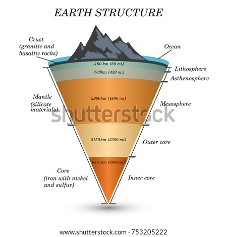 Earth crust diagram stock images royalty free images vectors the structure of earth in cross section the layers of the core mantle ccuart Image collections
